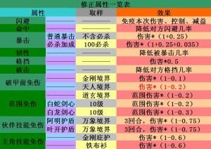 仙侠道修正属性数据一览